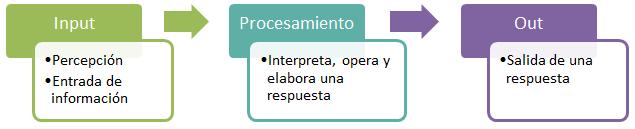 teoria-procesamiento-informacion